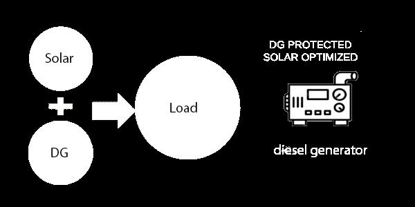 Solar DG Synchronization