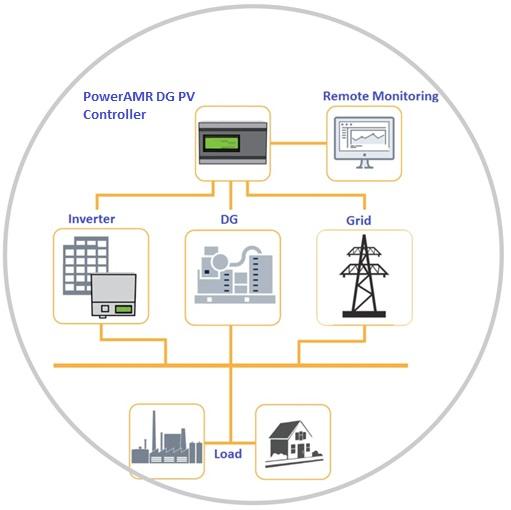 solar dg pv controller